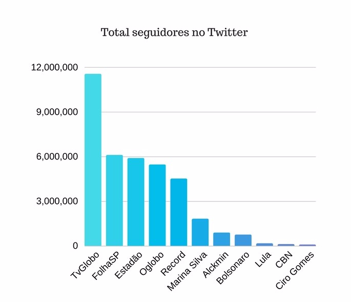 Total seguidores no Twitter (2)