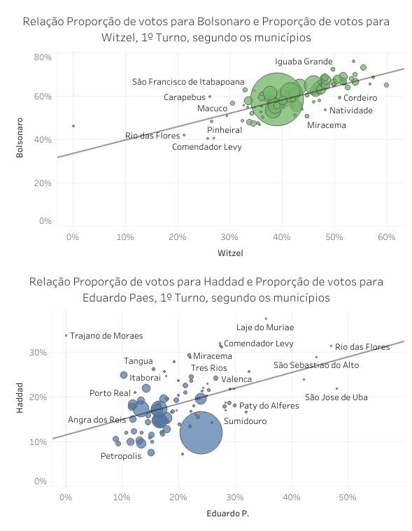 relacao_votos_pre_gov