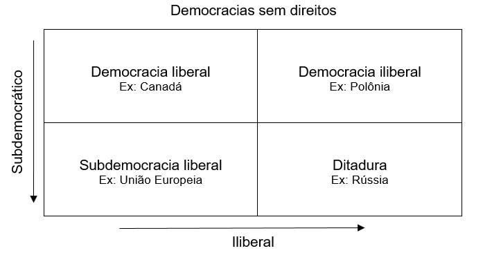 democracias_sem_direitos