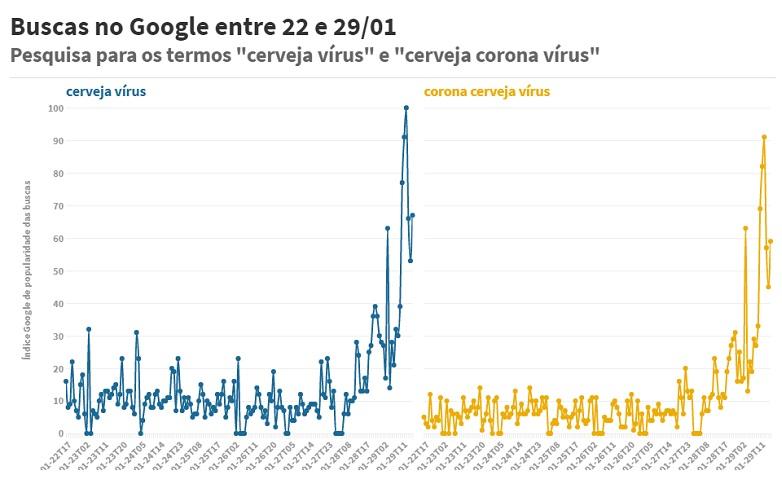 Buscas no Google cerveja virus NOVO